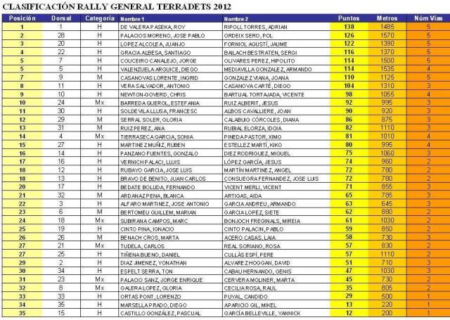 Classificació 2012