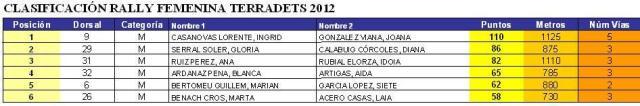 Classificació femenina 2012