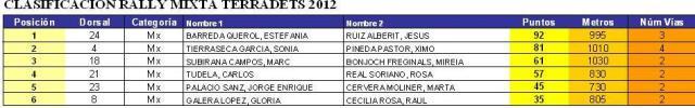 Classificació mixta 2012