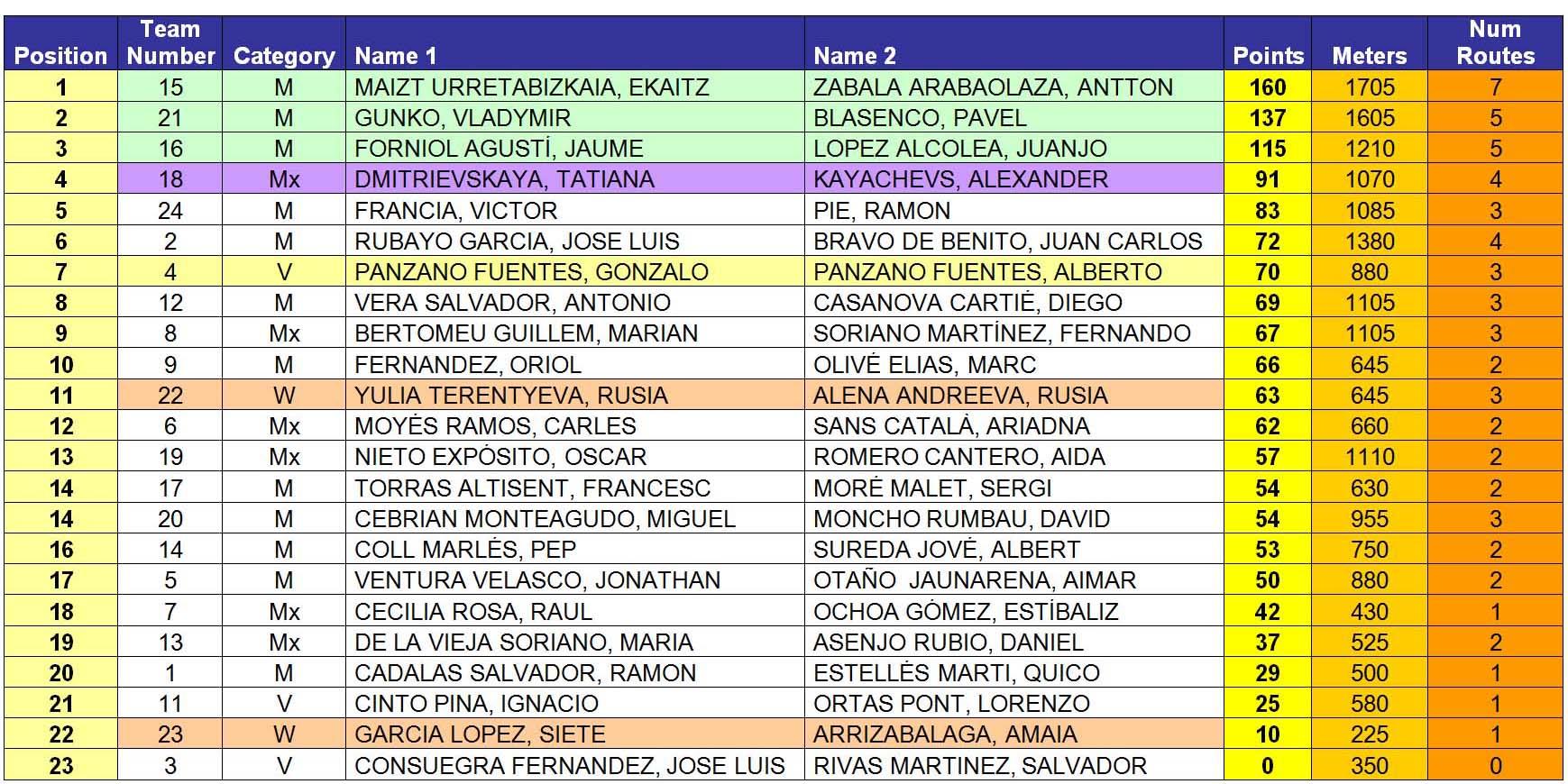 Classificació 2013