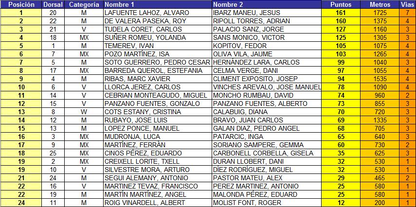 Classificació 2014